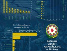 Рейтинг бюджетов стран бывшего СССР и мира