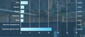 Туризм в Азербайджане: цифры и факты