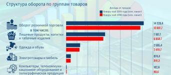 Какие товары покупают жители Азербайджана?