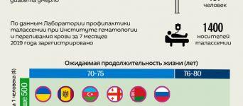 Долгая жизнь и здоровье в Азербайджане