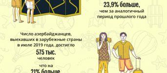 Азербайджанцы стали больше путешествовать